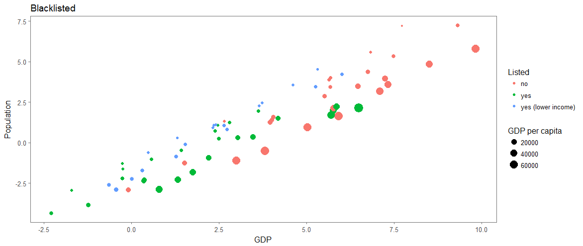 Figure 3: GDP & population (log for both axes)